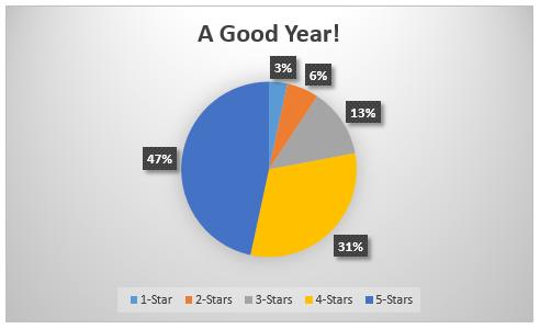 year-4-pie-chart